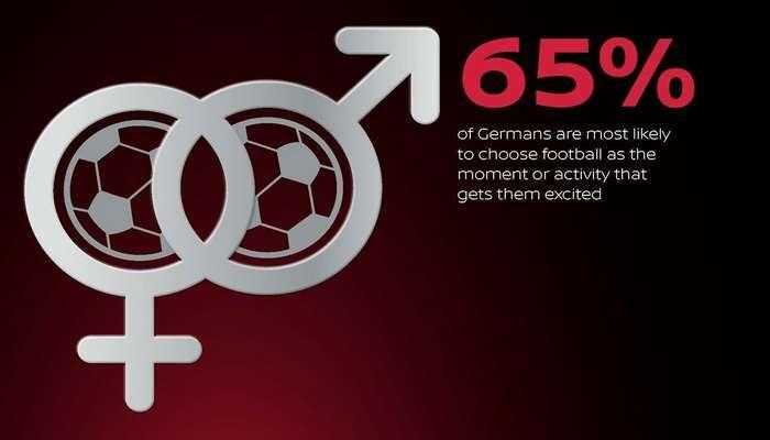 Entusiasmo dos Europeus prefere o Futebol ao Sexo! b5c6cb62dd30b