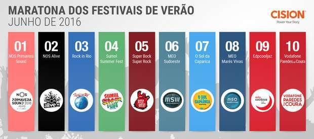 NOS Primavera Sound no topo mediático dos Festivais de Verão em junho