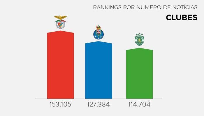 Benfica e Bruno Fernandes campeões nas notícias