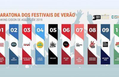 Vodafone Paredes de Coura o mais mediático em Agosto