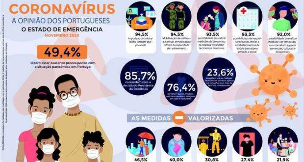 Opinião dos Portugueses sobre as medidas do Governo