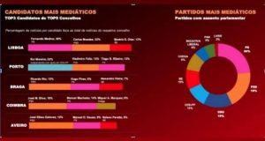 Concelhos e Candidatos mais mediáticos nas Autárquicas